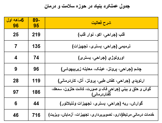 گزارش عملکرد سال 96-1