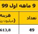 گزارش عملکرد بنیاد در نه ماه اول 99